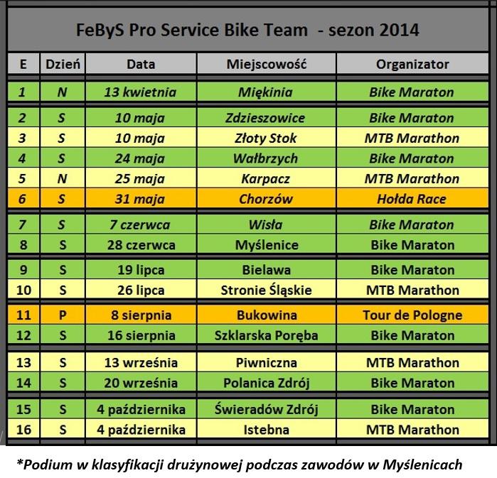 Starty FeByS Bike Team 2014