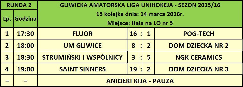 GALU 15 kolejka wyniki 1